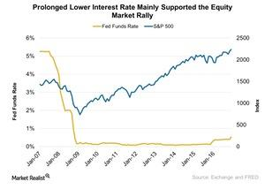 uploads///Prolonged Lower Interest Rate Mainly Supported the Equity Market Rally