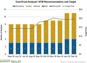 uploads///CannTrust Analysts NTM Recommendation and Target