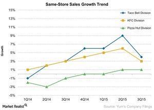 uploads///Same Store Sales Growth Trend