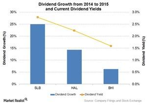 uploads/2016/03/Dividend-and-Yield1.jpg