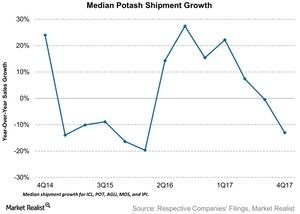 uploads/2018/03/Median-Potash-Shipment-Growth-2018-02-28-1.jpg