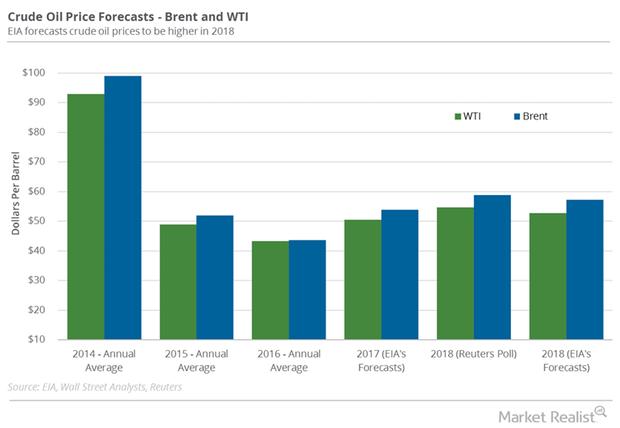 uploads///Oil forecast Dec