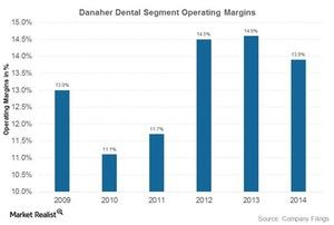 uploads///danaher dental margins