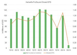 uploads/2014/12/HLF-profit1.png