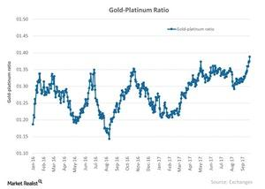 uploads///Gold Platinum Ratio
