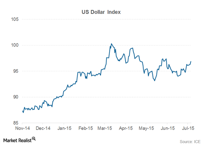 uploads///us dollar index