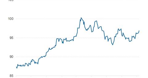 uploads/2015/08/us-dollar-index.png