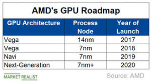 uploads/2018/11/A9_Semiconductors_AMD-GPU-roadmap-1.png