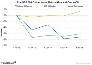uploads///The SP  Outperforms Natural Gas and Crude Oil