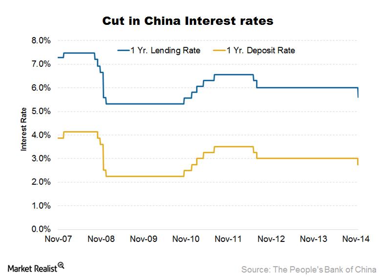 uploads///China interest rates