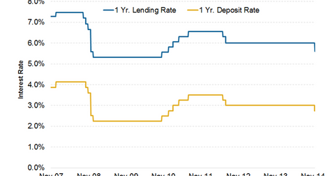 uploads/2015/04/China-interest-rates.png