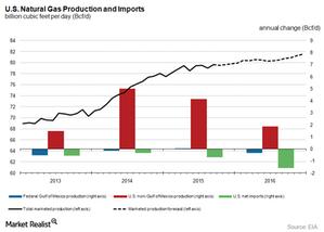 uploads///NG production charts