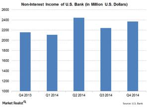 uploads///US Bank Non Interest Income