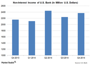 uploads/2015/01/US-Bank-Non-Interest-Income1.png