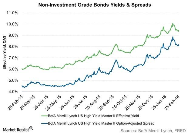 uploads///Non Investment Grade Bonds Yields Spreads