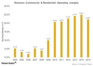 uploads///emerson commercial and residential operating margins