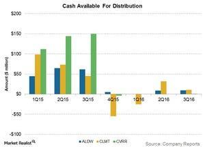uploads/2016/11/cash-available-for-distribution-1.jpg