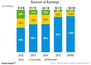 uploads///sources of earnings