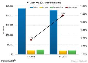 uploads/2015/03/RTN-key-indicators1.png