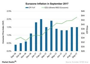 uploads///Eurozone Inflation in September