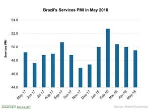 uploads///Brazils Services PMI in May