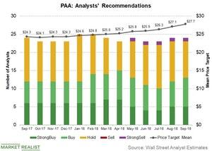 uploads///PAA analyst recom