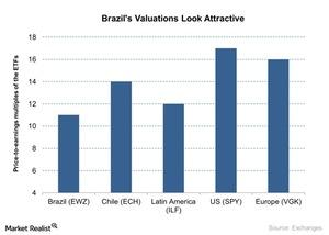 uploads/2016/03/Brazils-Valuations-Look-Attractive-2016-03-231.jpg