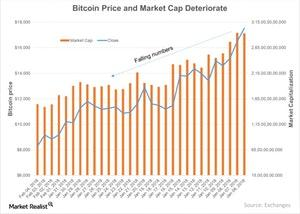 uploads///Bitcoin Price and Market Cap Deteriorate