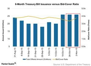 uploads/2015/11/6-Month-Treasury-Bill-Issuance-versus-Bid-Cover-Ratio-2015-11-091.jpg