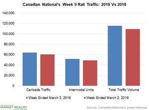 uploads/2019/03/Chart-5-CNI-1.png