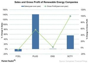 uploads///Sales and Gross Profit of Fuelcells Companies