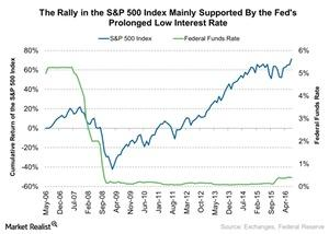 uploads///The Rally in the SP  Index Mainly Supported By the Feds Prolonged Low Interest Rate