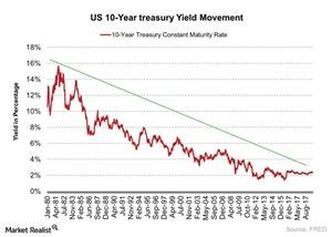 uploads/2017/11/US-10-Year-treasury-Yield-Movement-2017-11-09-1.jpg
