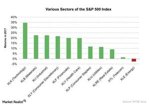 uploads///Various Sectors of the SP  Index