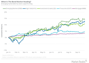 uploads/2016/10/Bond-market-heading-1.png