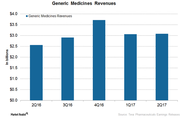 uploads///Generics revenues