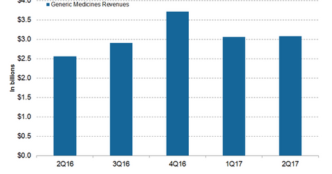 uploads/2017/09/Generics-revenues-1.png
