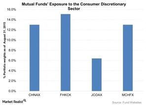 uploads///Mutual Funds Exposure to the Consumer Discretionary Sector