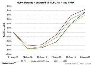 uploads///MLPN returns