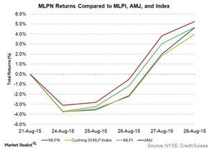 uploads/2015/09/MLPN-returns1.jpg