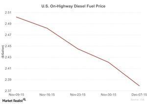 uploads/2015/12/US-On-Highway-Diesel-Fuel-Price-2015-12-081.jpg