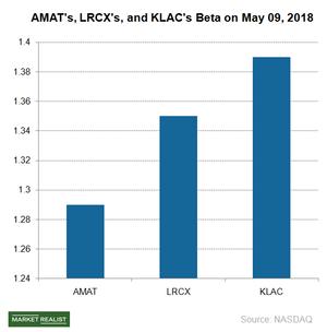 uploads///A_Semiconductors_AMAT_beta May