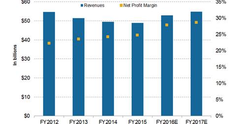 uploads/2016/10/revenue-projections-1.png