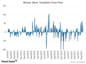 uploads/2017/05/slv-fund-flow-1.png