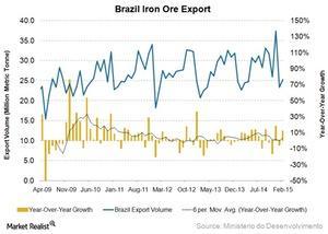 uploads///Brazil export