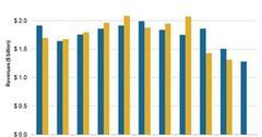 uploads///adjusted revenues vs consensus estimates