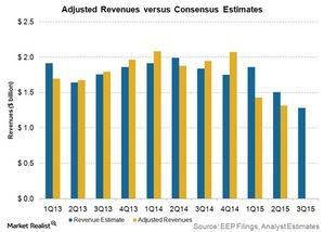 uploads/2015/10/adjusted-revenues-vs-consensus-estimates31.jpg