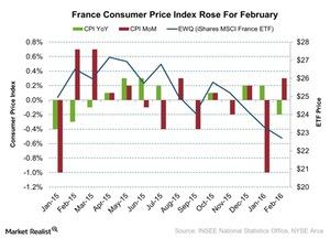 uploads///France Consumer Price Index Rose For February