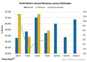 uploads/2016/07/Kraft-Heinzs-Actual-Revenue-versus-Estimates-2016-07-28-1.jpg
