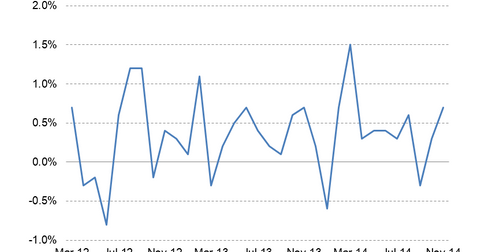 uploads/2014/12/Retail-Sales2.png